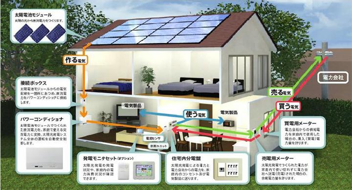 太陽光発電の構成及び設置例